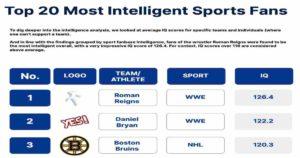Resultados de estudio inteligencia intelectual en deportes y WWE
