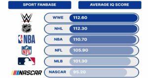 resultados estudio de inteligencia intelectual en los deportes - WWE