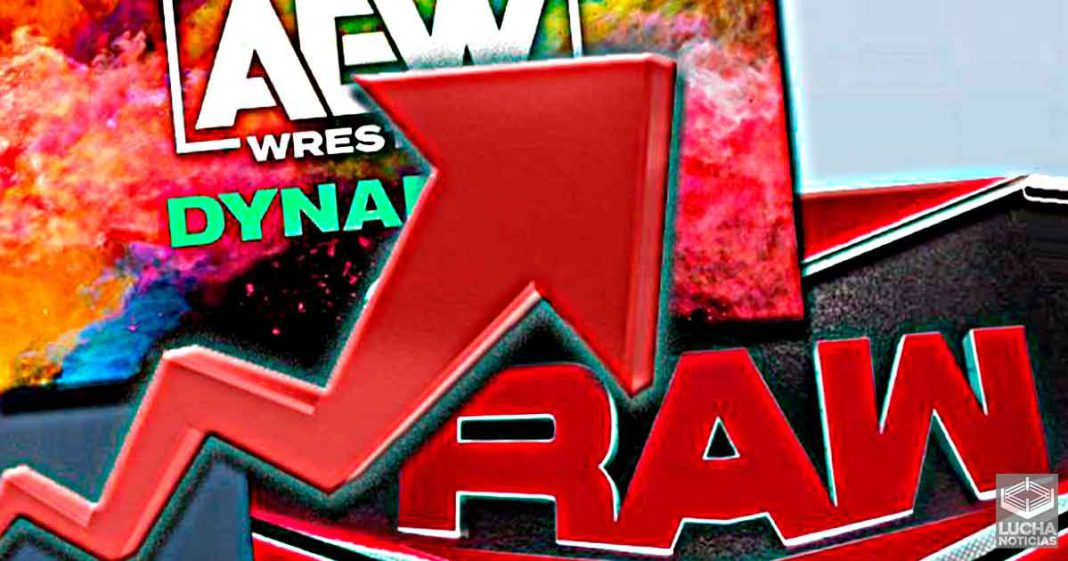 AEW Dynamite vence a WWE RAW en ratings por segunda semana consecutiva